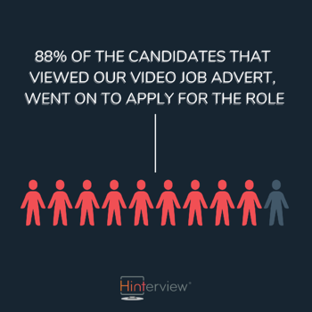 88% of the candidates that viewed our video job advert, went on to apply for the role