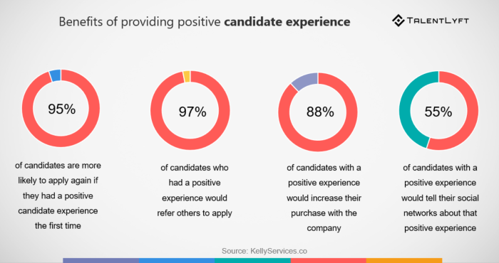candidate-experience-benefits-stats-zC4EOV